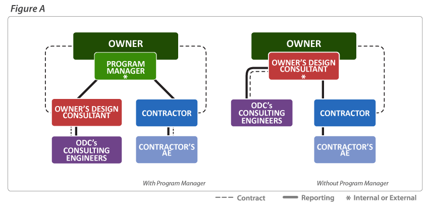 how to become a project manager without experience